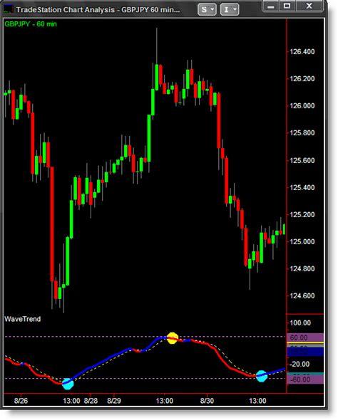 Tradestation futures trading platform features ...