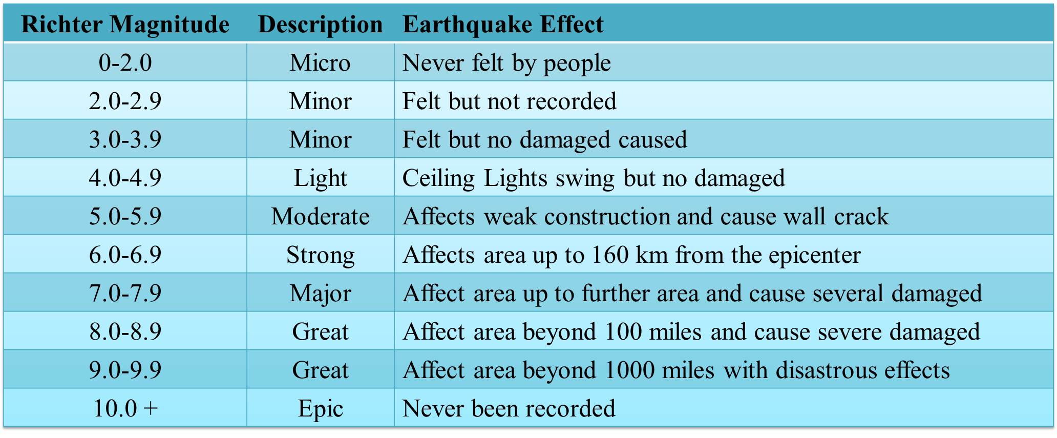 richter-scale-magnitude-table-record-wit