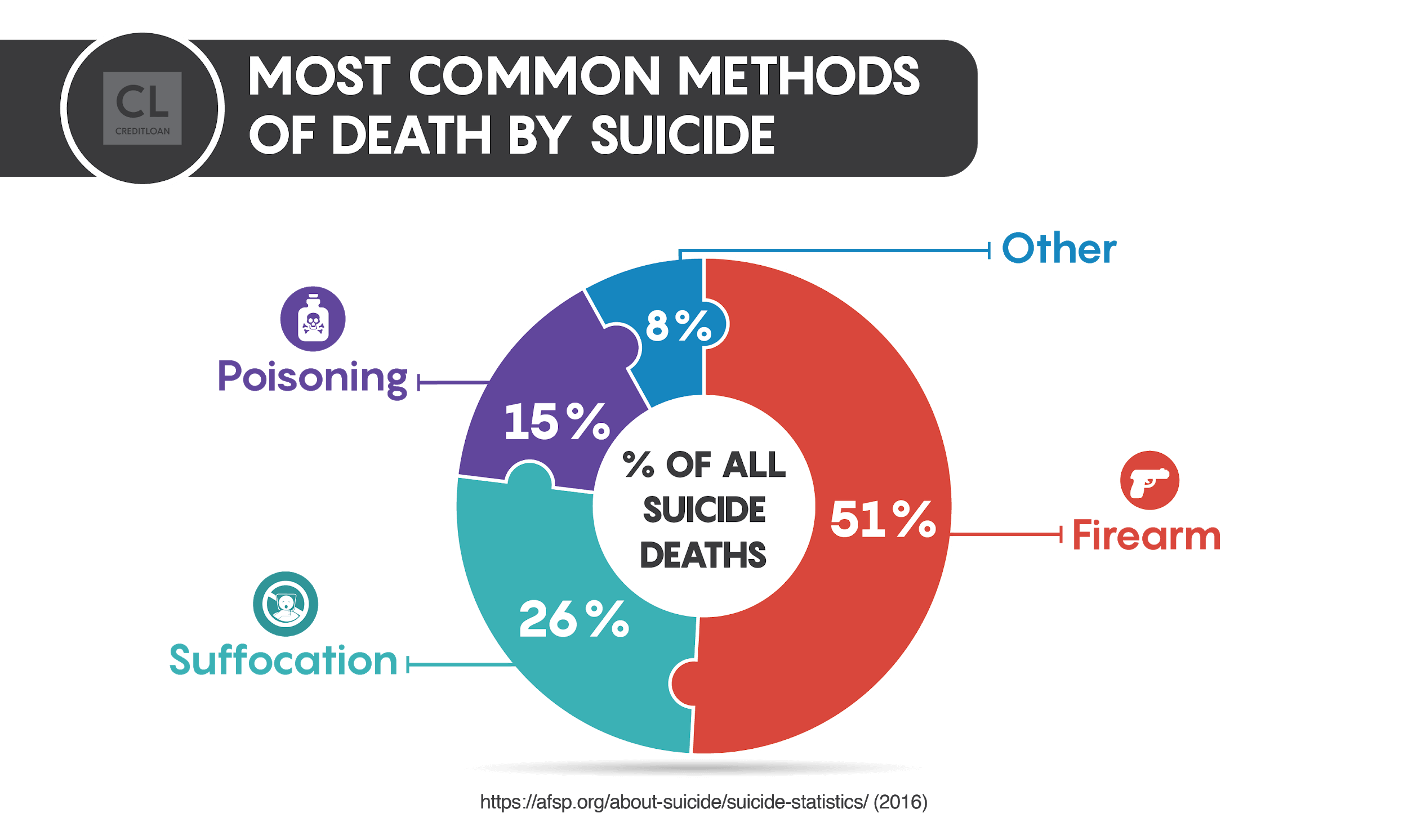 most-common-methods-of-death-by-suicide-