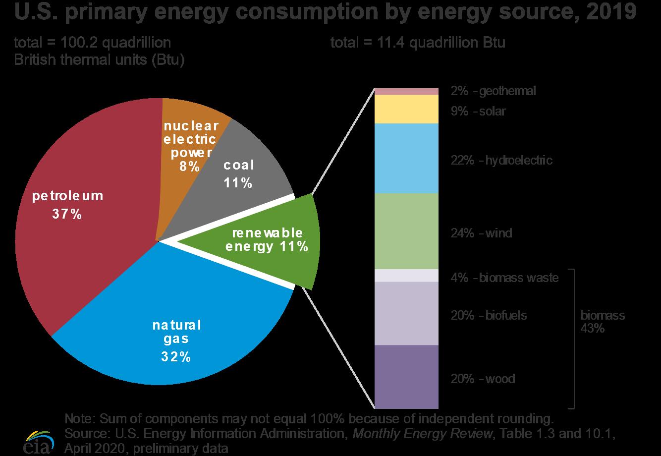 US%2520Primary%2520Energy%2520Consumptio